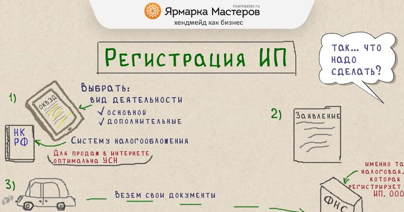Рукоделие регистрация ип исковые заявления о регистрации ип